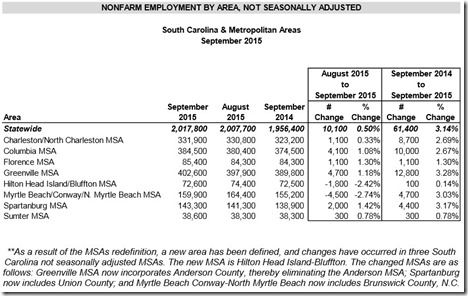 CLICK TO ENLARGE: S.C. nonfarm employment by area, not seasonally adjusted (Chart/S.C. Department of Employment and Workforce)