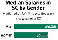 Median Salaries by Gender